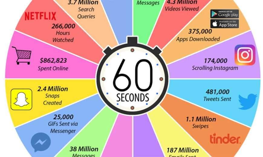 Todo lo que pasa en Internet en 60 segundos